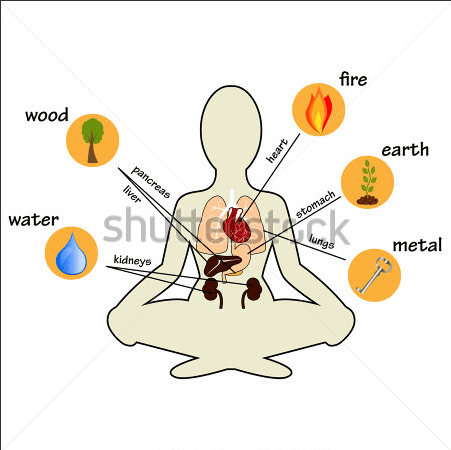 #acupuncture #feng shui # health #energy