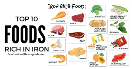 Top 10 Foods Rich in Iron