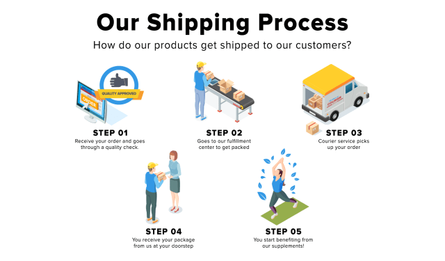 HD Shipping Process