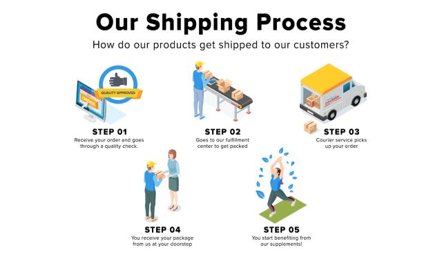 HD Shipping Process