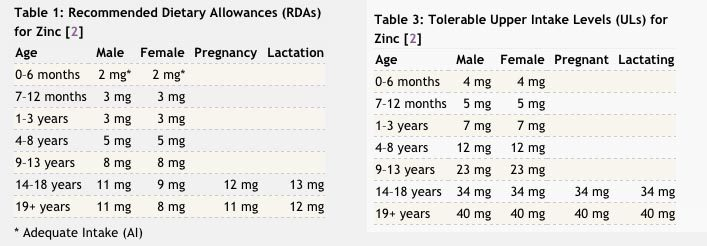 Daily RDA for Zinc Intake