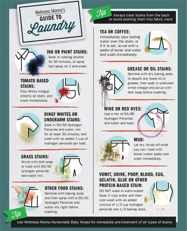 wellness mama stain removal guide for laundry