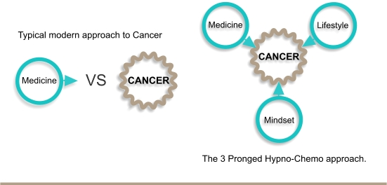 3 Pronged Attack Against Cancer