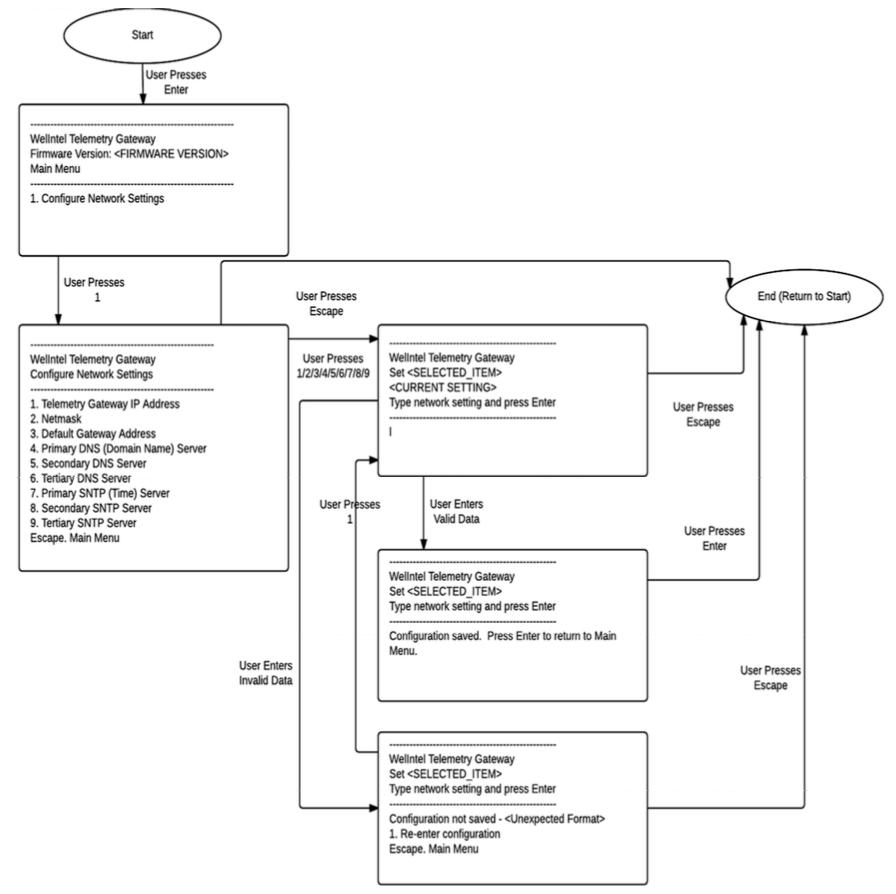 Wellntel Gateway Virtual COM Menu Map