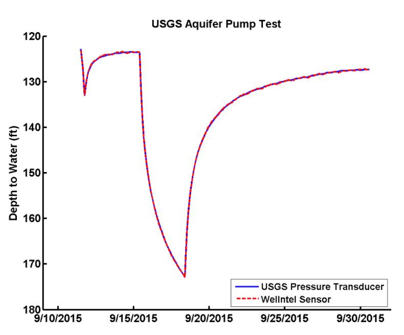 Wellntel Vs USGS Pressure