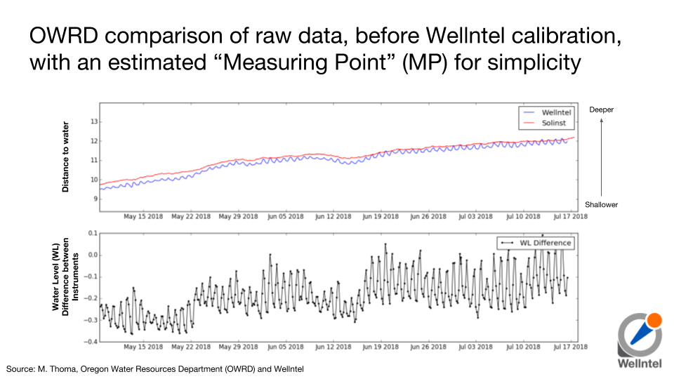 """OWRD comparison of raw data, before Wellntel calibration, with an estimated """"Measuring Point"""" (MP) for simplicity"""