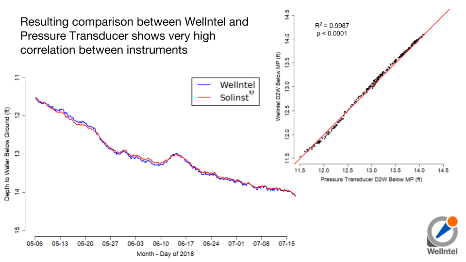 Resulting comparison between Wellntel and Pressure Transducer shows very high correlation between instruments