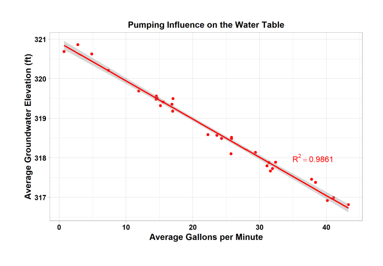 Pumping Influence on Water Table