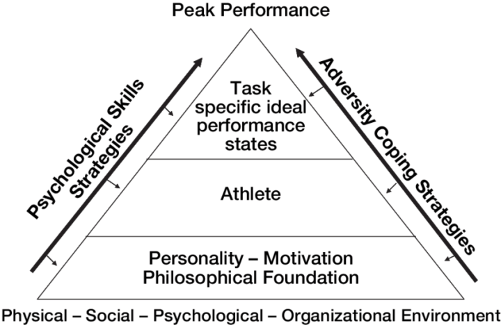 Model-of-Peak-Performance