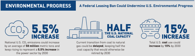 a ban on federal leasing could undermine US environmental progress