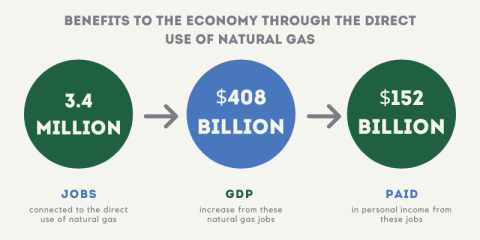 Benefits to the Economy through the Direct Use of Natural Gas - diagram