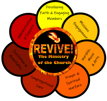 seven functions of the ministry of the church
