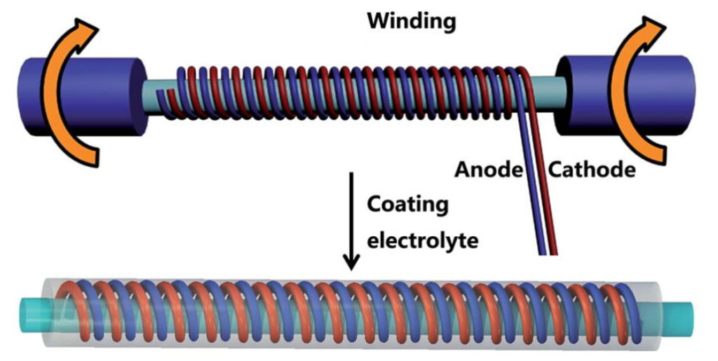 Stretchable Fiber Battery