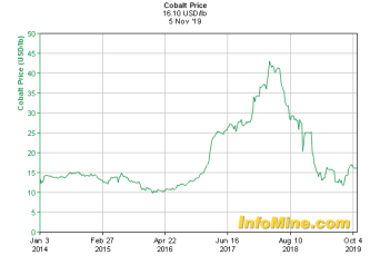 What is bitcoin and its similarity with Cobalt price - chart