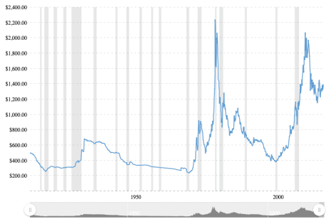 gold historical prices and bitcoin