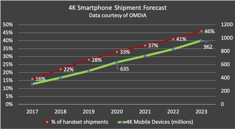 4k smartphone handset shipments 2020 omdia data