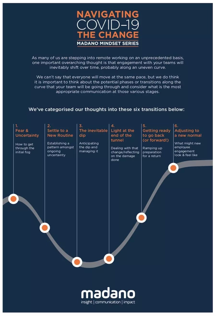madano mindset series navigating change pandemic mental health