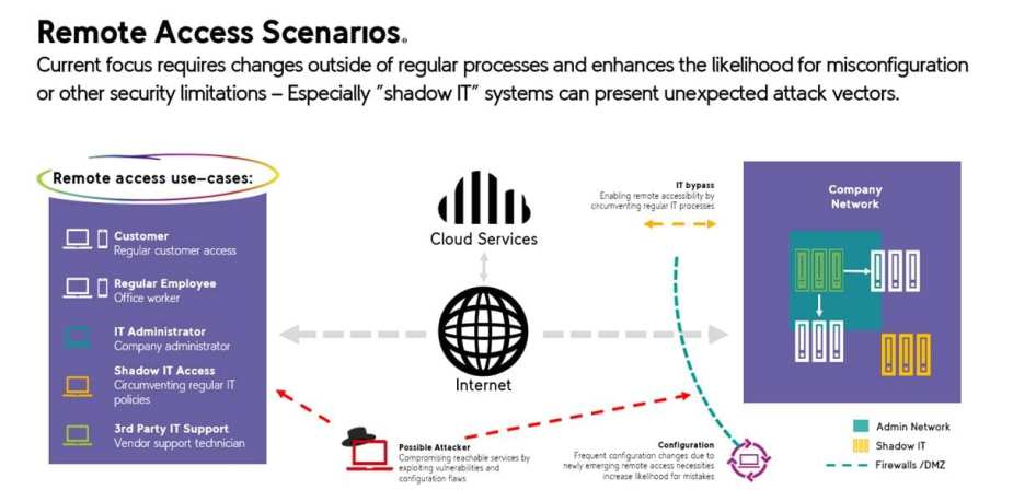 Diagram courtesy of Umlaut (click to expand)