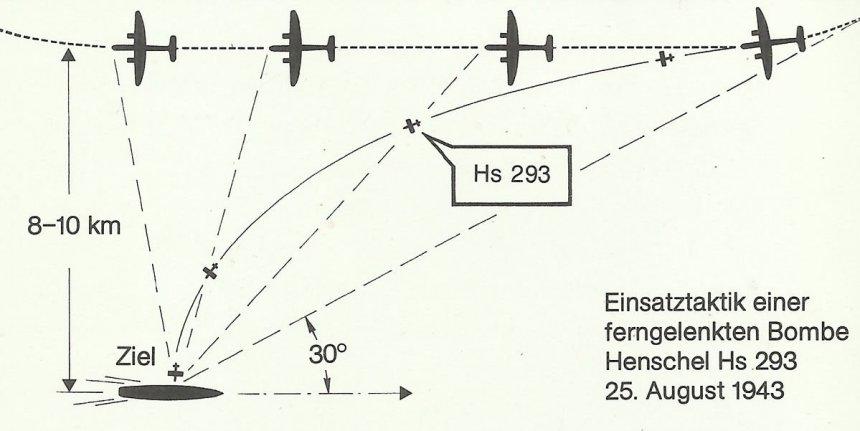Einsatztaktik für Hs 293
