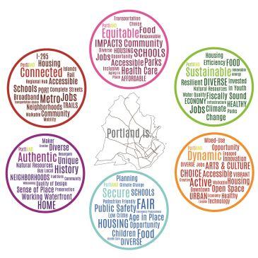 Portland Comprehensive Plan Draft