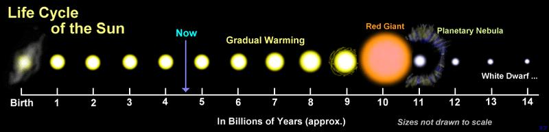 Time-line of Sun