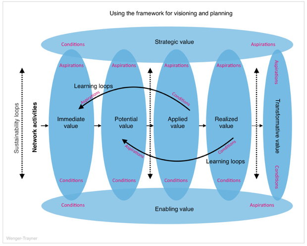 Using the social learning framework of Wenger-Trayner to visioning and planning (image credit: Wenger/Trayner)
