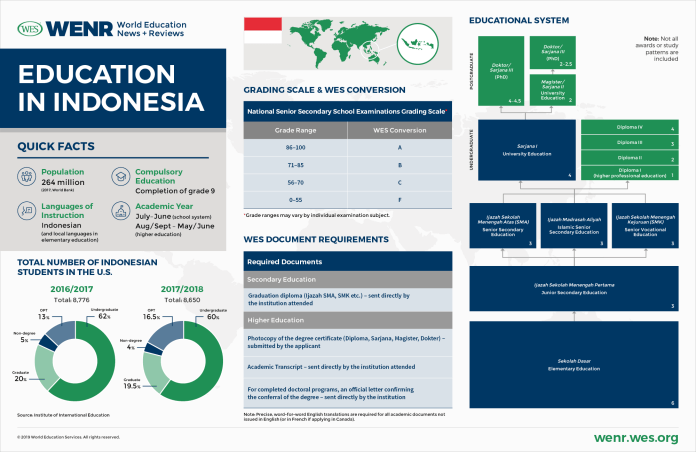 Indonesia Gdp Per Capita Rank