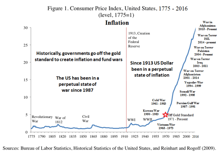 Inflation and war