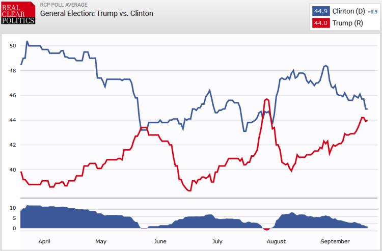 General Election: Trump vs. Clinton: 18 Sept.