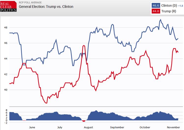 Real claer politics poll average, Nov 7