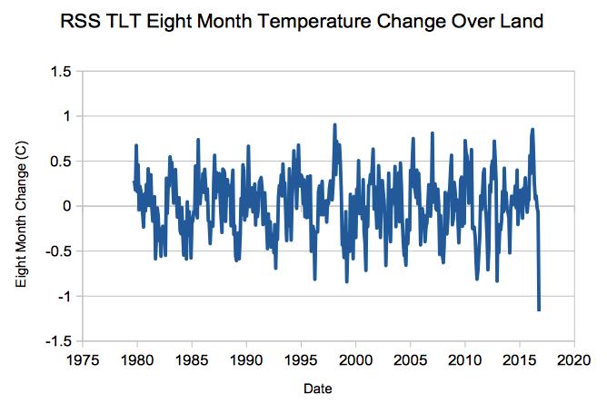land temperatures 1979-2016 by satellite