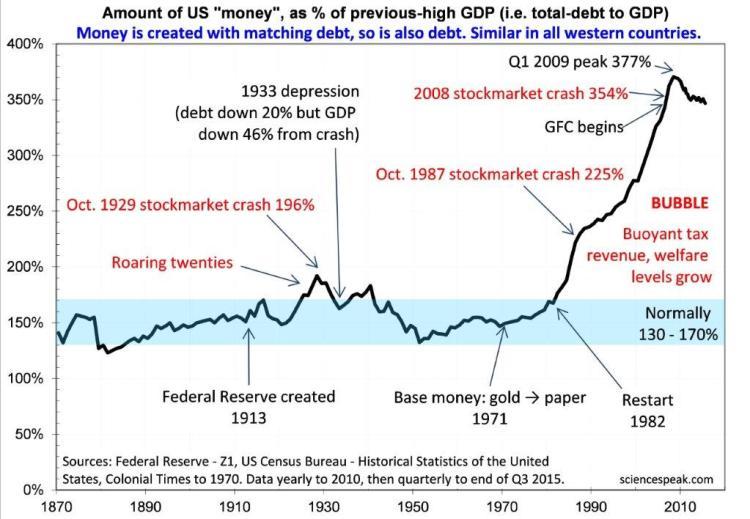 David Evans, money supply