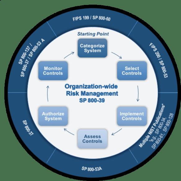 NIST RMF - Risk Management Framework