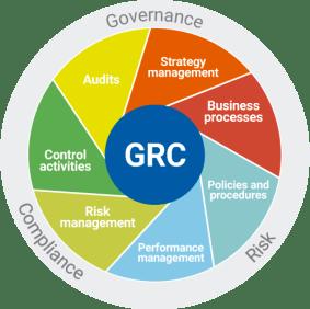SoftExpert-GRC