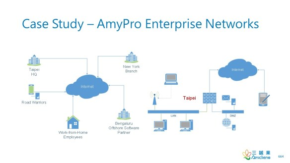AmyProNetworks