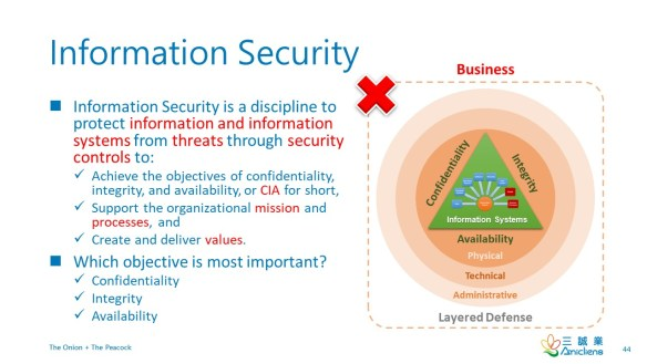 InformationSecurityDefinition