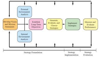 David's Model of the Strategic Management's Process