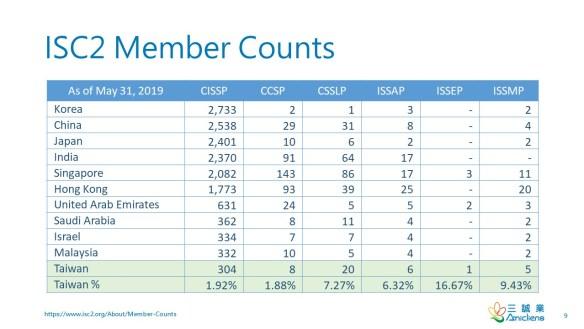 ISC2 Member Counts