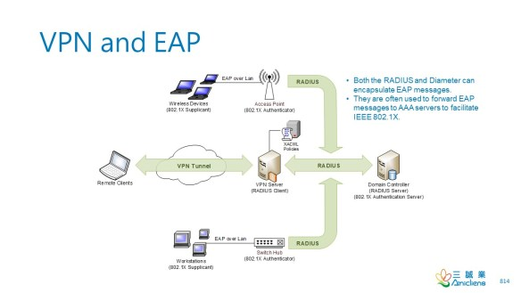 VPN and EAP