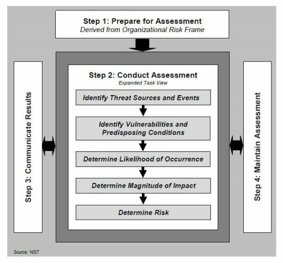 NIST Risk Assessment