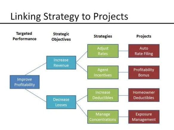 strategy-to-projects-map