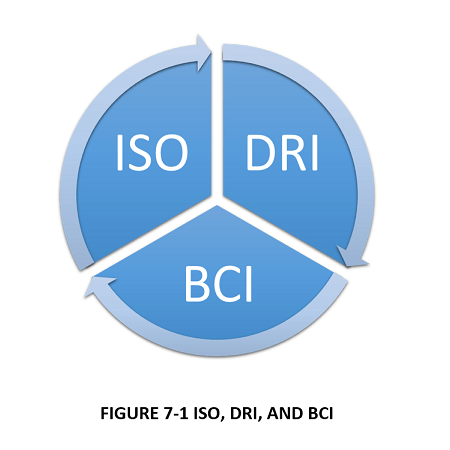 BCM_ISO_DRI_BCI