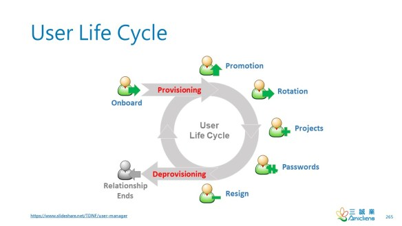User Life Cycle