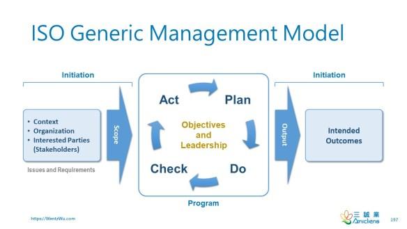 ISO Generic Management Model