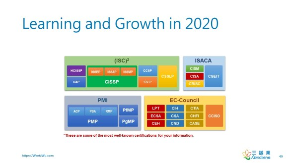 Learning and Growth in 2020