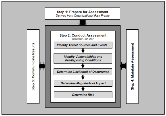 NIST FARM-Assessment Process