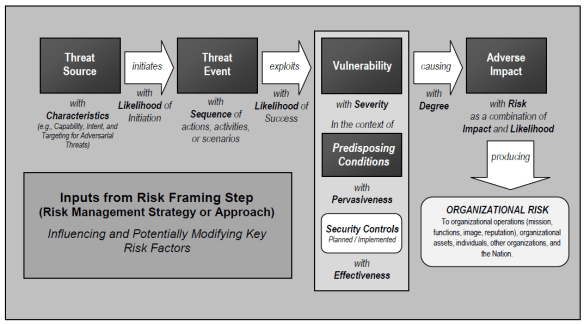 NIST FARM-Risk Model