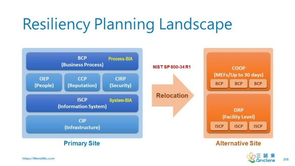 Resiliency Planning Landscape