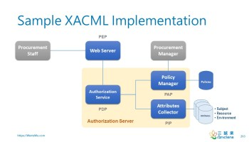 Sample XACML Implementation