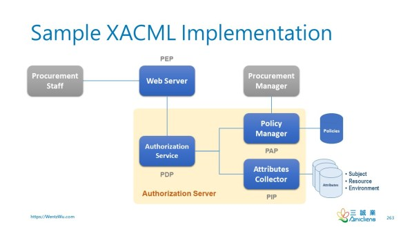 Sample XACML Implementation